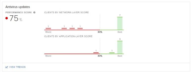 Problemy z wybranymi aplikacjami/usługami w sieci? Jak wykryć przyczynę z Meraki Insight