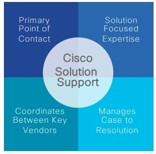 Co nam daje kontrakt serwisowy Cisco – SMARTNET oraz Cisco Solution Support?