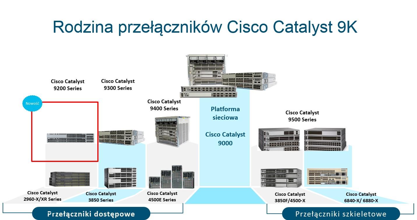 Przełącznik Cisco Catalyst 9200/9200L następca przełącznika Cisco