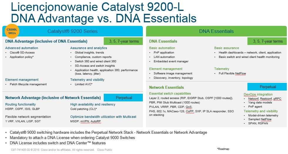 Przełącznik Cisco Catalyst 9200/9200L następca przełącznika