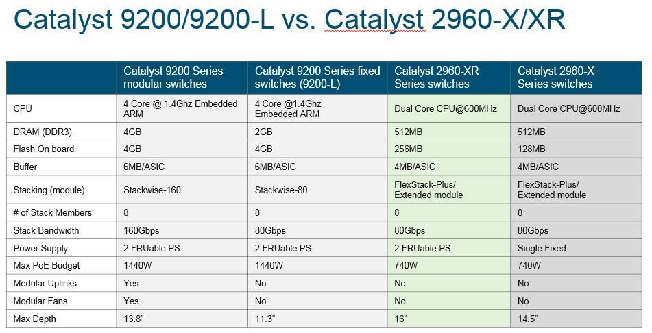 Eol Cisco C2960x
